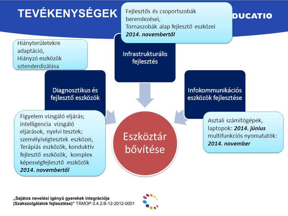 Eszköztár bővítése Tevékenységek 3 Diagnosztikus és fejlesztő eszközök