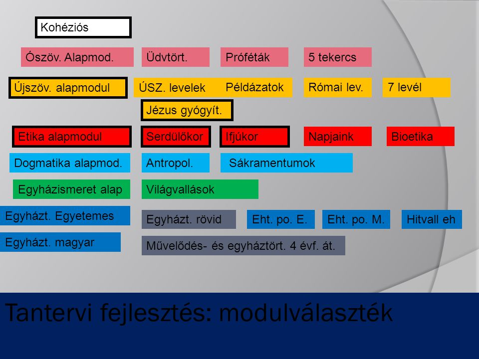 Tantervi fejlesztés: modulválaszték