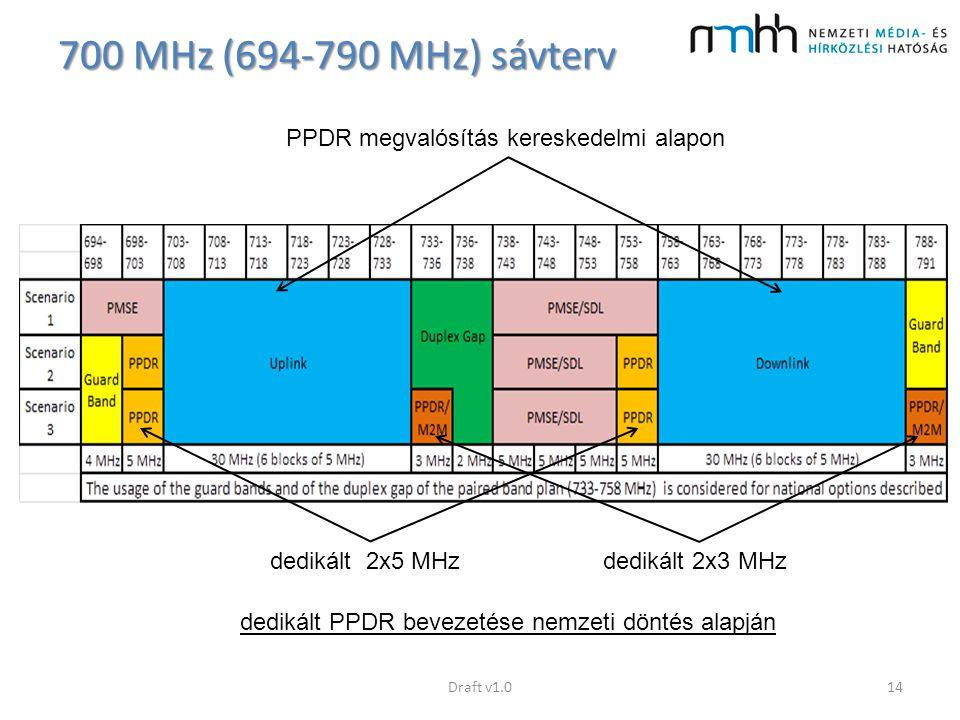700 MHz (694-790 MHz) sávterv PPDR megvalósítás kereskedelmi alapon