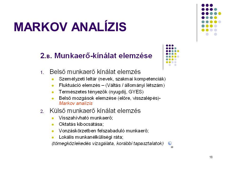 MARKOV ANALÍZIS
