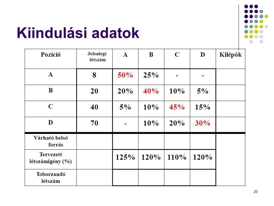 Kiindulási adatok 8 50% 25% - 20 20% 40% 10% 5% 40 45% 15% 70 30% 125%