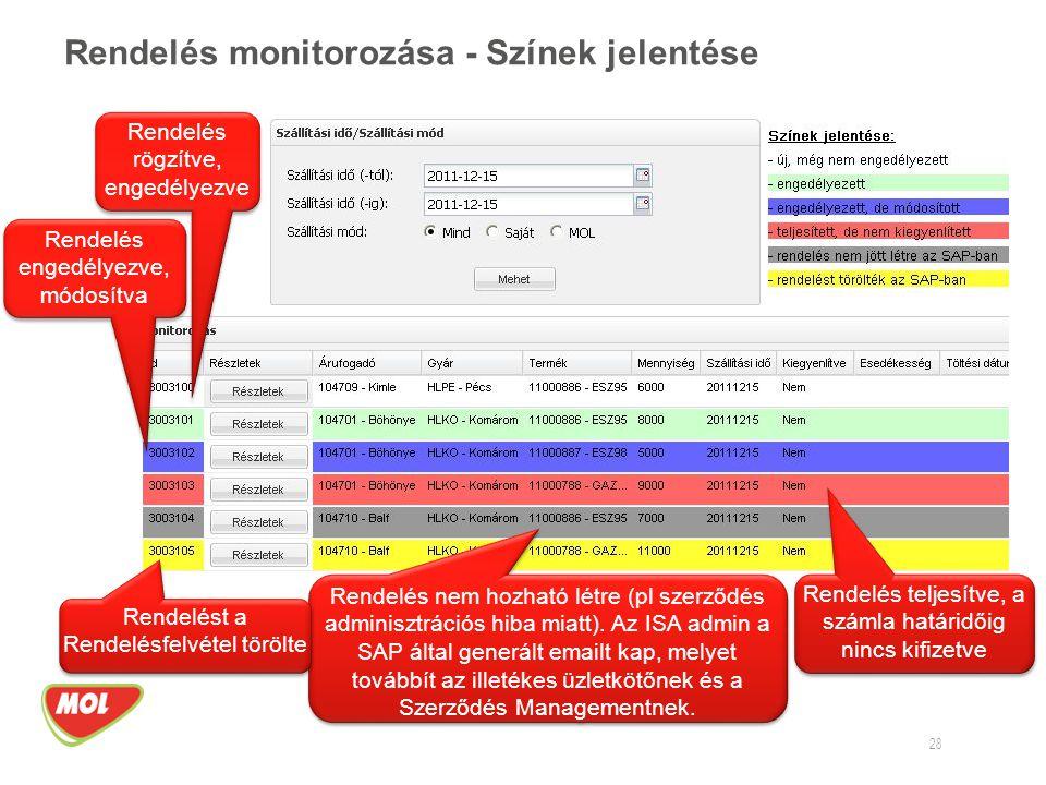 Rendelés monitorozása - Színek jelentése