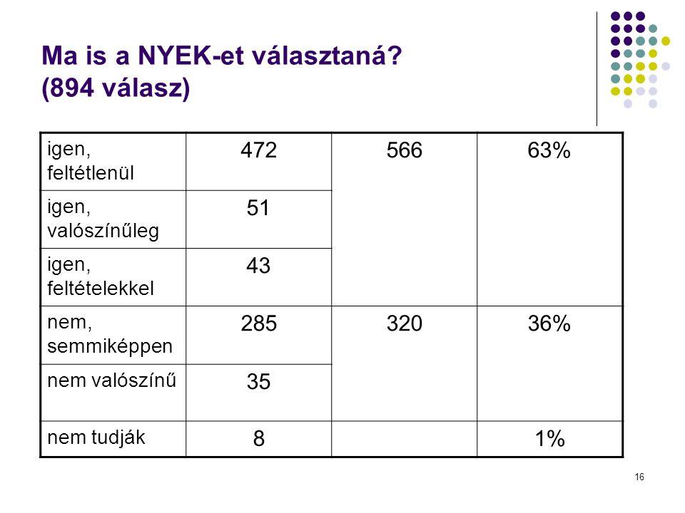 Ma is a NYEK-et választaná (894 válasz)