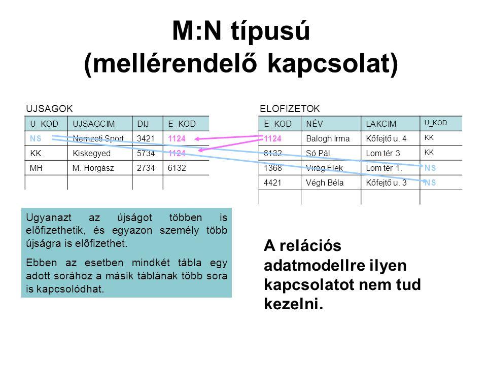 M:N típusú (mellérendelő kapcsolat)