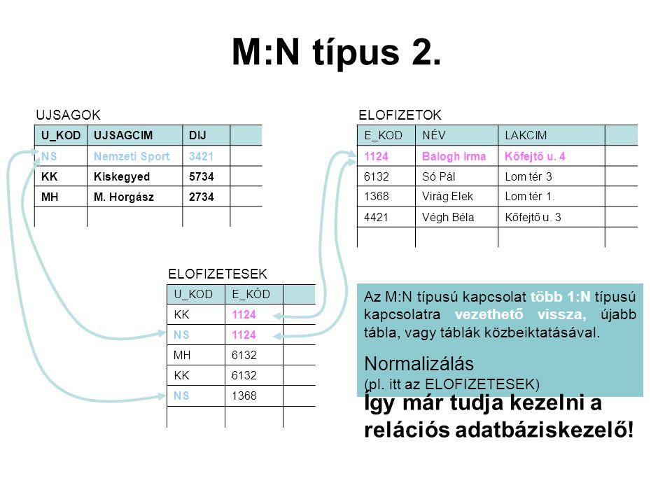 M:N típus 2. Így már tudja kezelni a relációs adatbáziskezelő!