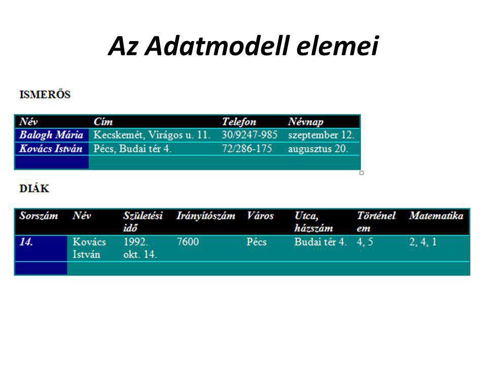 Az Adatmodell elemei