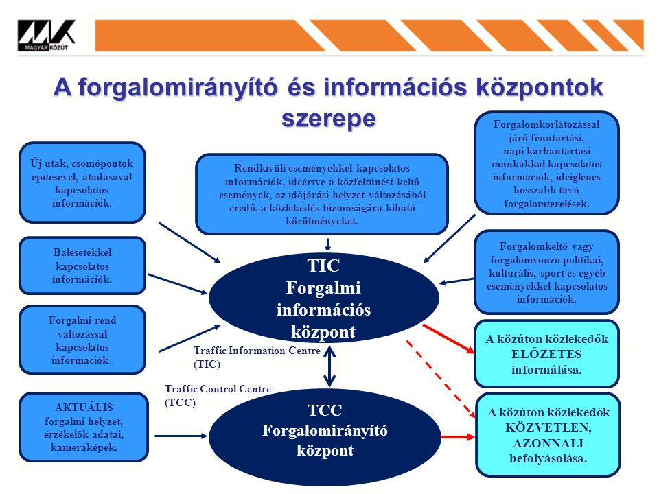 A forgalomirányító és információs központok szerepe