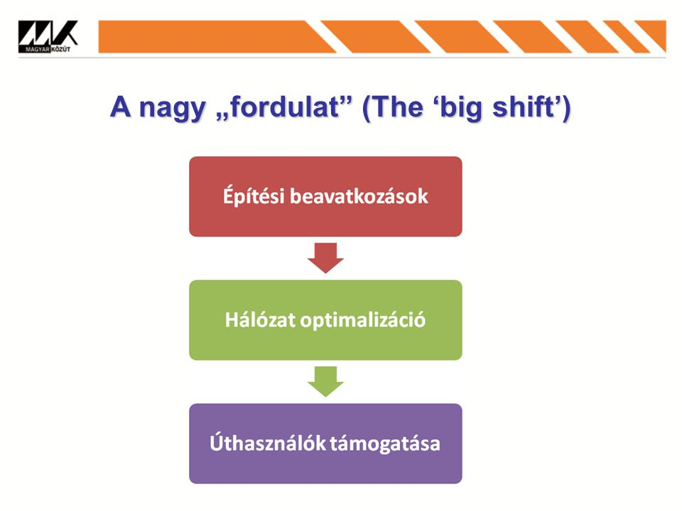 "A nagy ""fordulat (The 'big shift')"