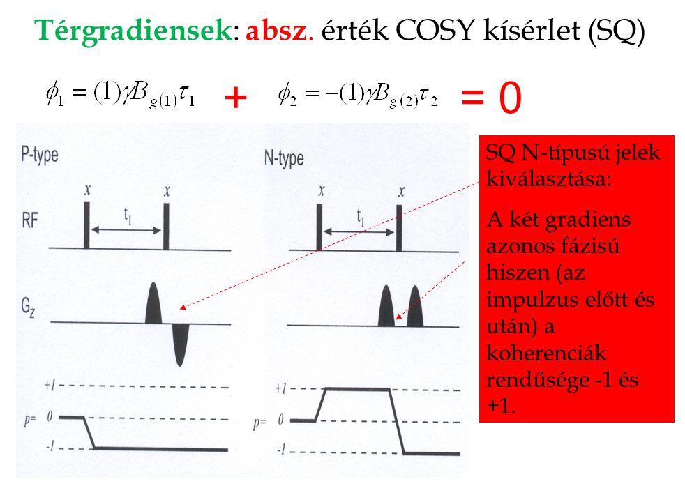 Térgradiensek: absz. érték COSY kísérlet (SQ)