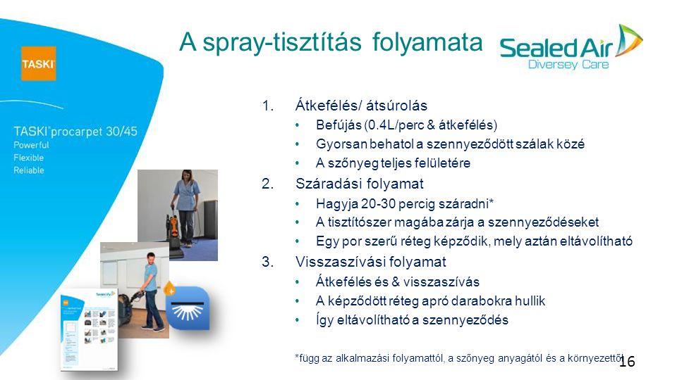 A spray-tisztítás folyamata