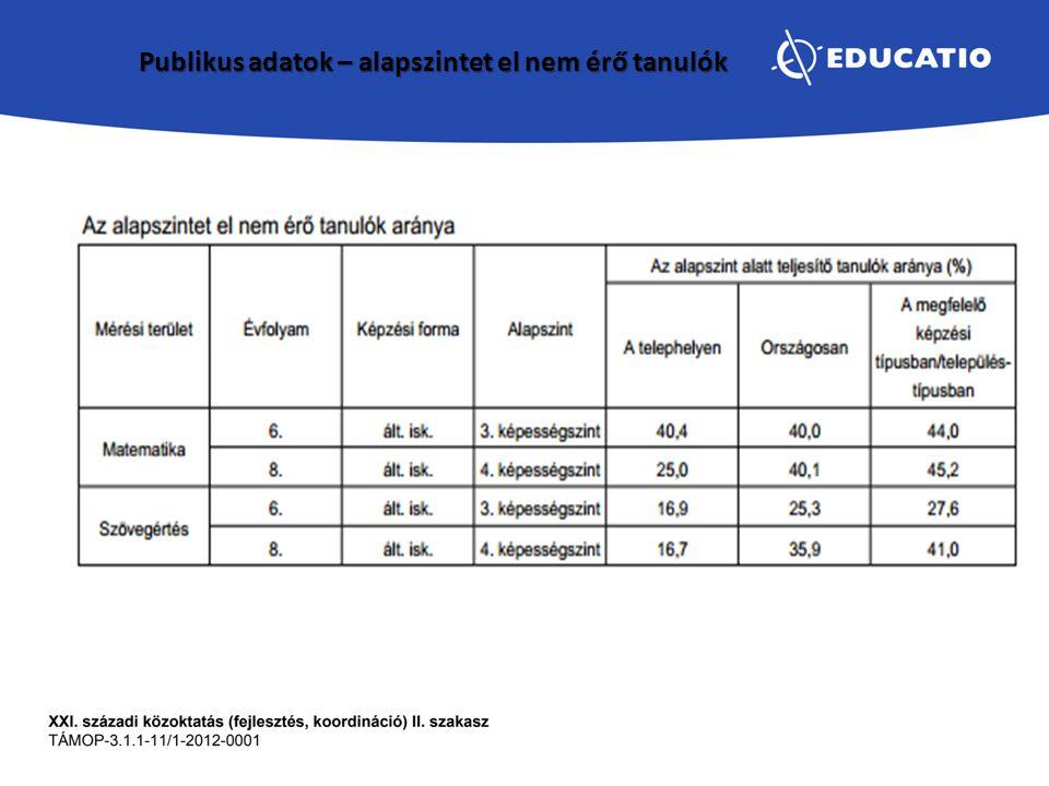 Publikus adatok – alapszintet el nem érő tanulók