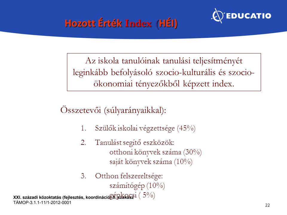 Hozott Érték Index (HÉI)