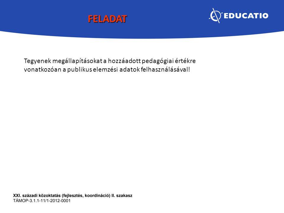 FELADAT Tegyenek megállapításokat a hozzáadott pedagógiai értékre vonatkozóan a publikus elemzési adatok felhasználásával!