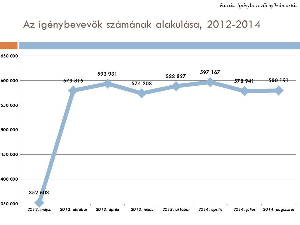 Az igénybevevők számának alakulása, 2012-2014