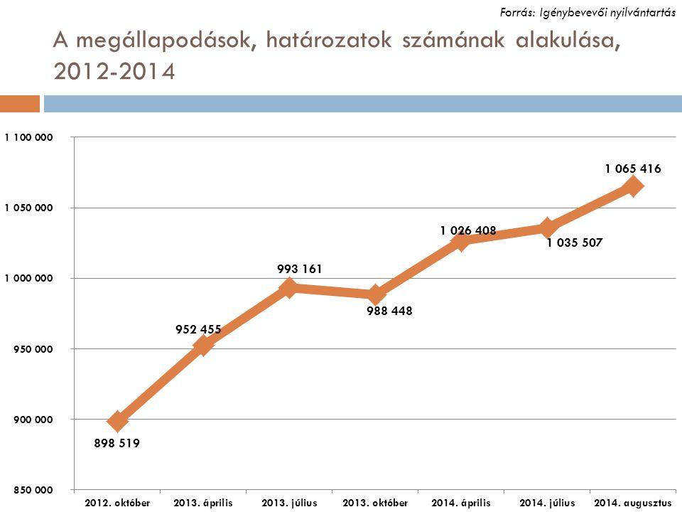 A megállapodások, határozatok számának alakulása, 2012-2014