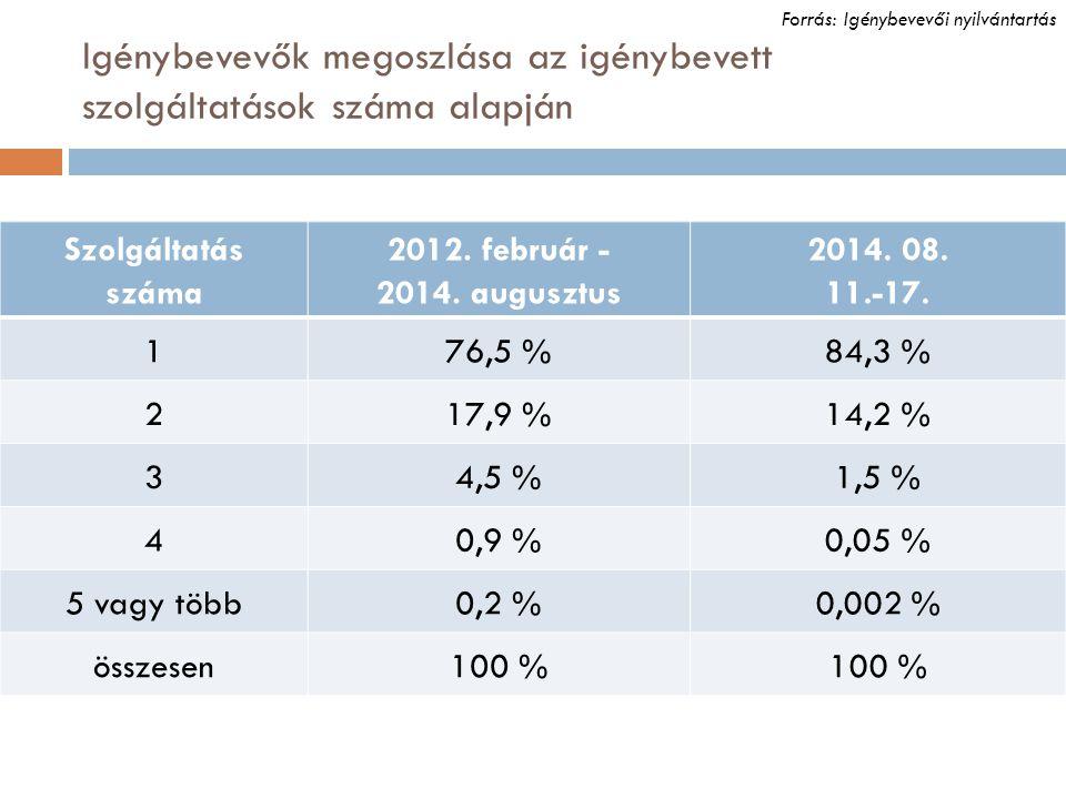 Igénybevevők megoszlása az igénybevett szolgáltatások száma alapján
