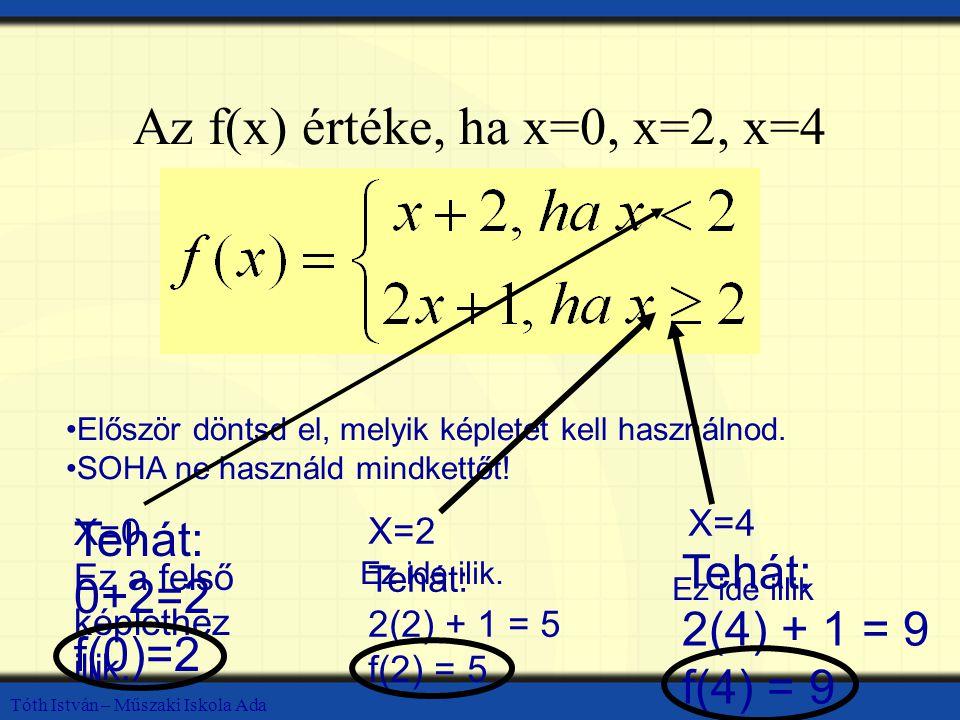 Az f(x) értéke, ha x=0, x=2, x=4