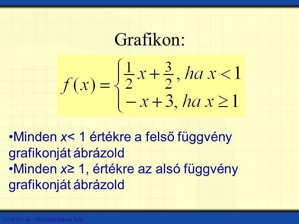 Grafikon: Minden x< 1 értékre a felső függvény grafikonját ábrázold