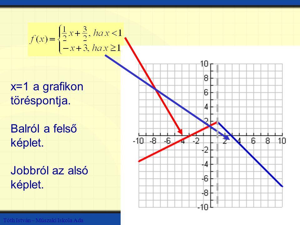 x=1 a grafikon töréspontja.