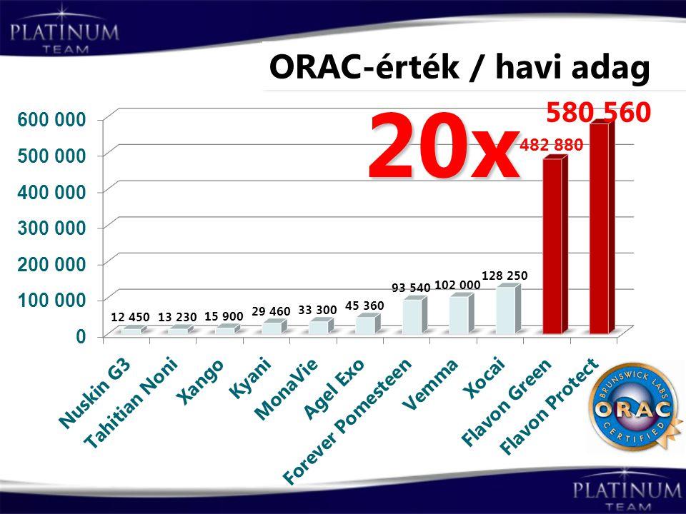 ORAC-érték / havi adag 20x
