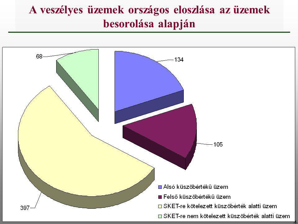 A veszélyes üzemek országos eloszlása az üzemek besorolása alapján
