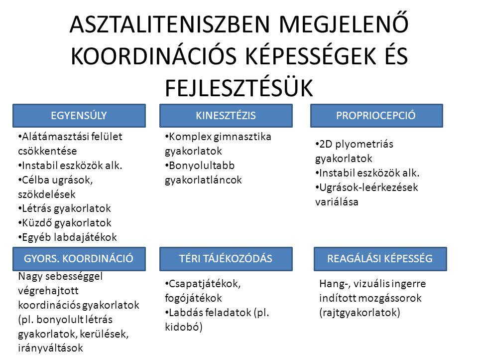 ASZTALITENISZBEN MEGJELENŐ KOORDINÁCIÓS KÉPESSÉGEK ÉS FEJLESZTÉSÜK
