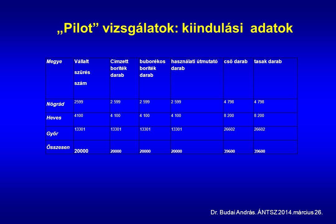 """""""Pilot vizsgálatok: kiindulási adatok"""