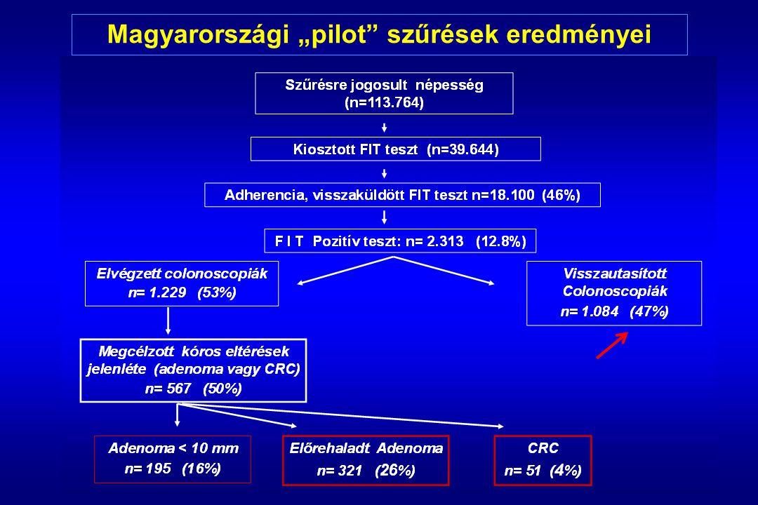 """Magyarországi """"pilot szűrések eredményei"""