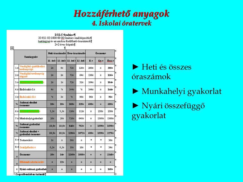 Hozzáférhető anyagok 4. Iskolai óratervek