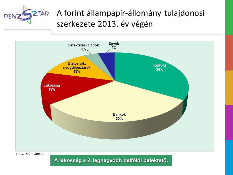 A forint állampapír-állomány tulajdonosi szerkezete 2013. év végén