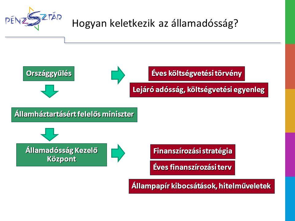 Hogyan keletkezik az államadósság