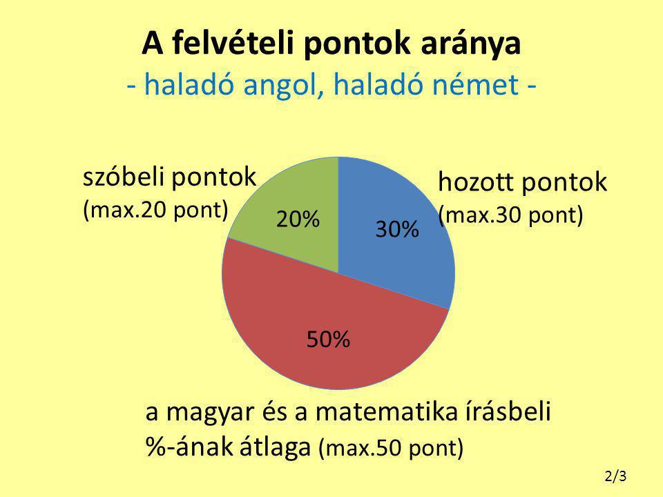 A felvételi pontok aránya - haladó angol, haladó német -
