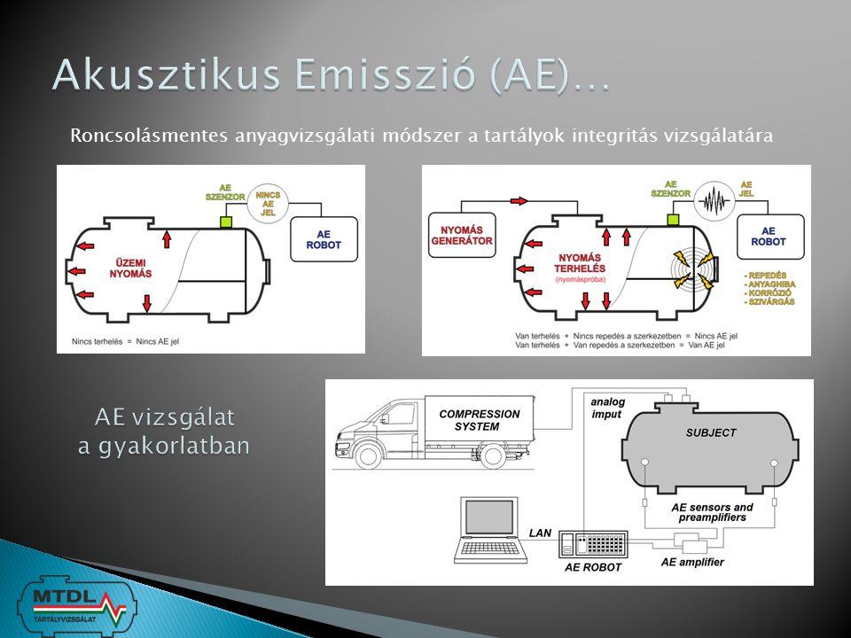 Akusztikus Emisszió (AE)…