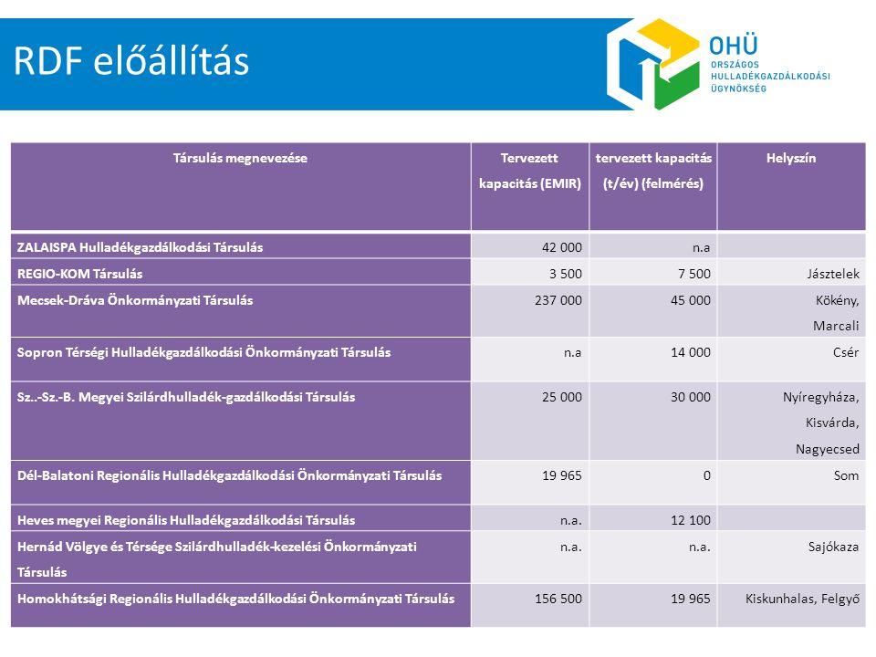 Tervezett kapacitás (EMIR) tervezett kapacitás (t/év) (felmérés)