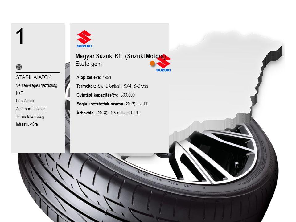 1 Magyar Suzuki Kft. (Suzuki Motors) Esztergom