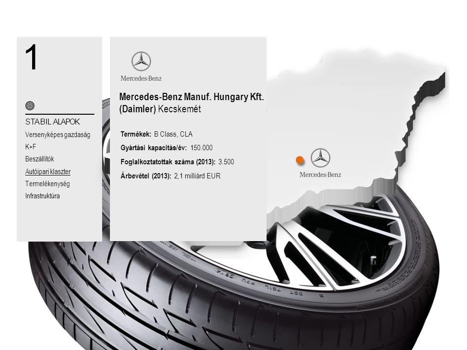1 Mercedes-Benz Manuf. Hungary Kft. (Daimler) Kecskemét