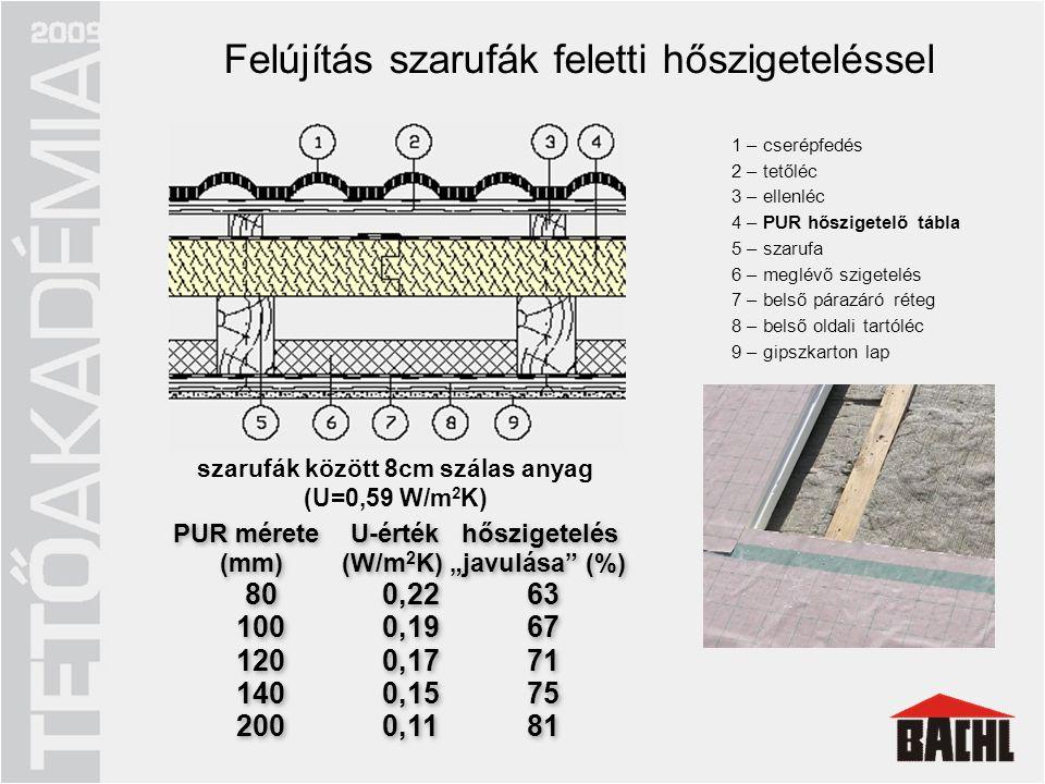 szarufák között 8cm szálas anyag (U=0,59 W/m2K)