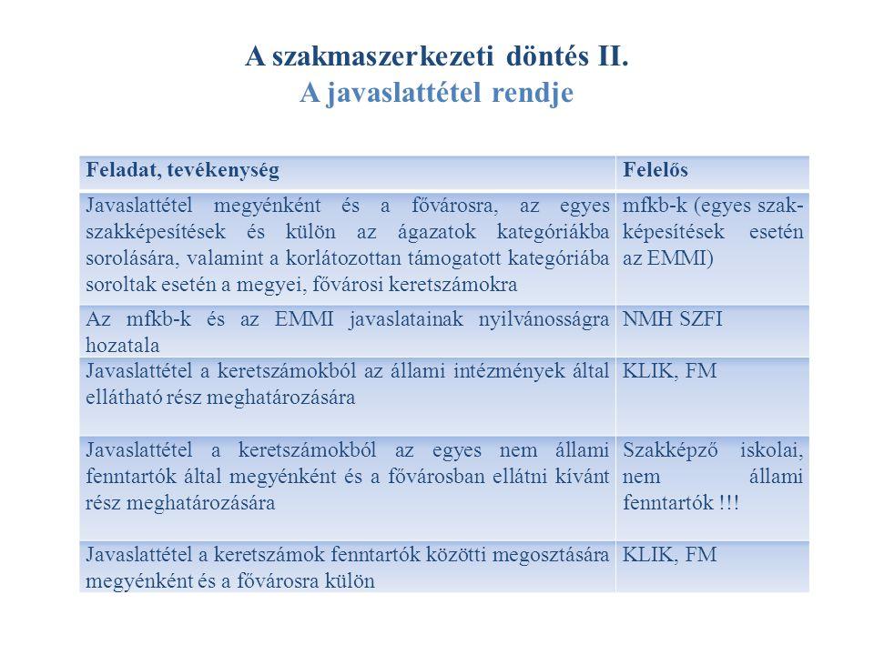 A szakmaszerkezeti döntés II. A javaslattétel rendje
