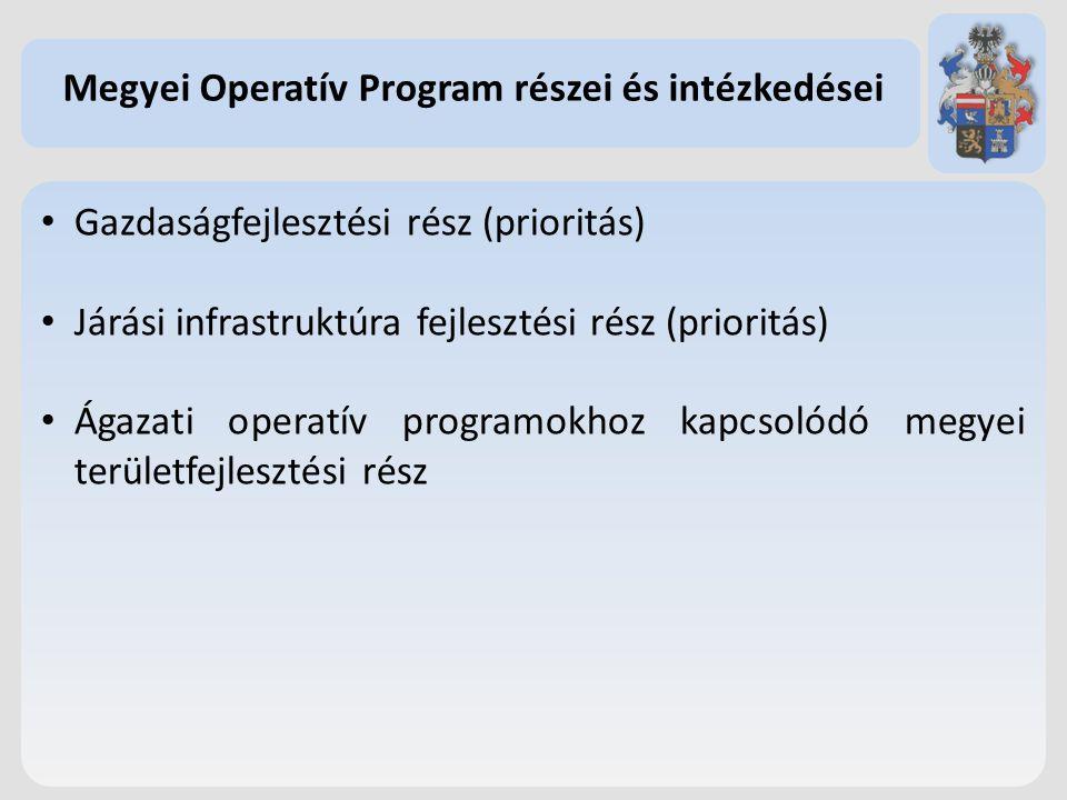 Megyei Operatív Program részei és intézkedései