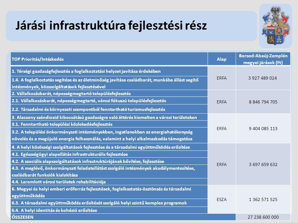 Járási infrastruktúra fejlesztési rész