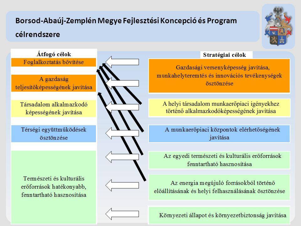 Partnerség biztosítása Területi koordináció ellátása