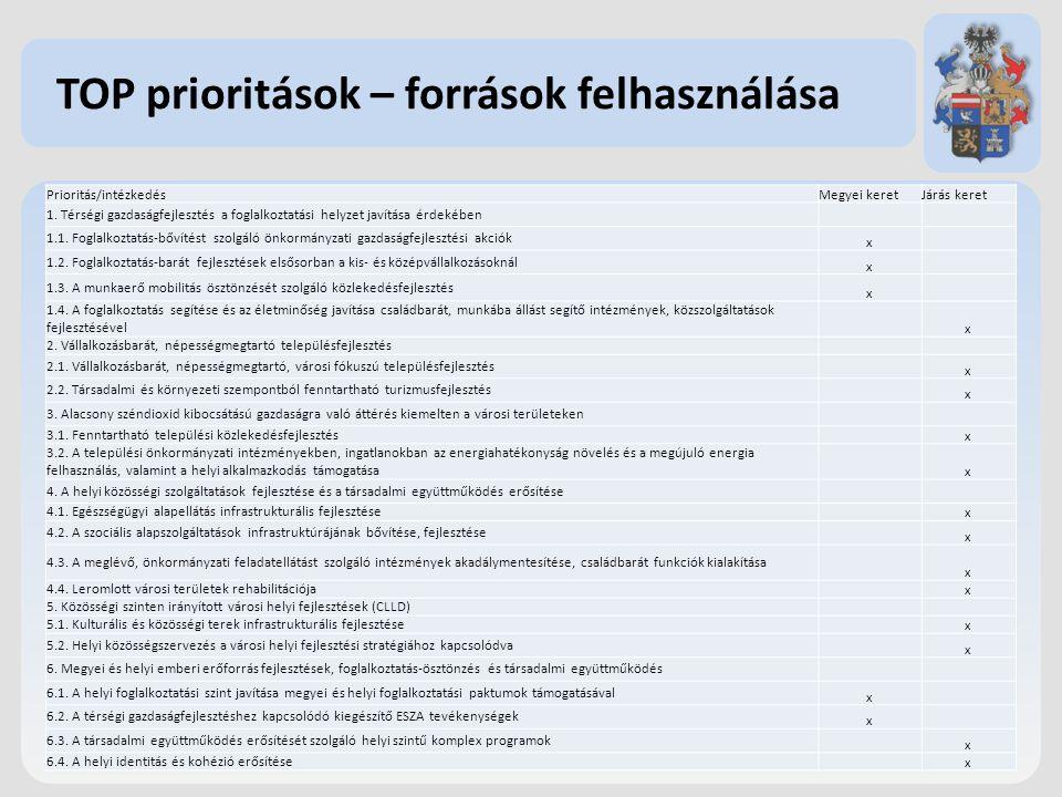 TOP prioritások – források felhasználása