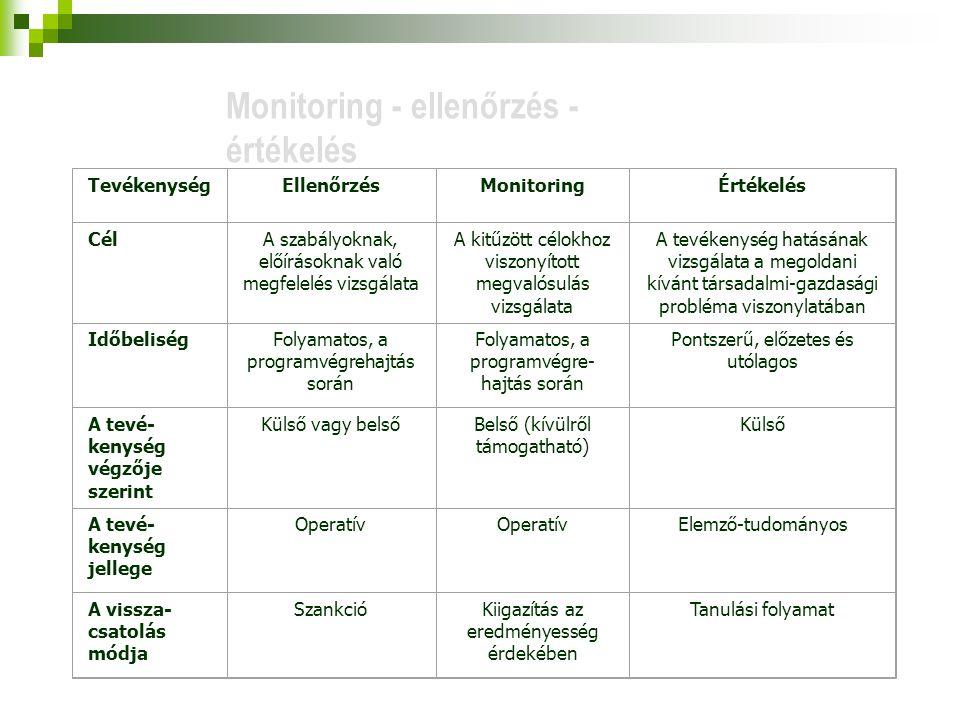 Monitoring - ellenőrzés - értékelés