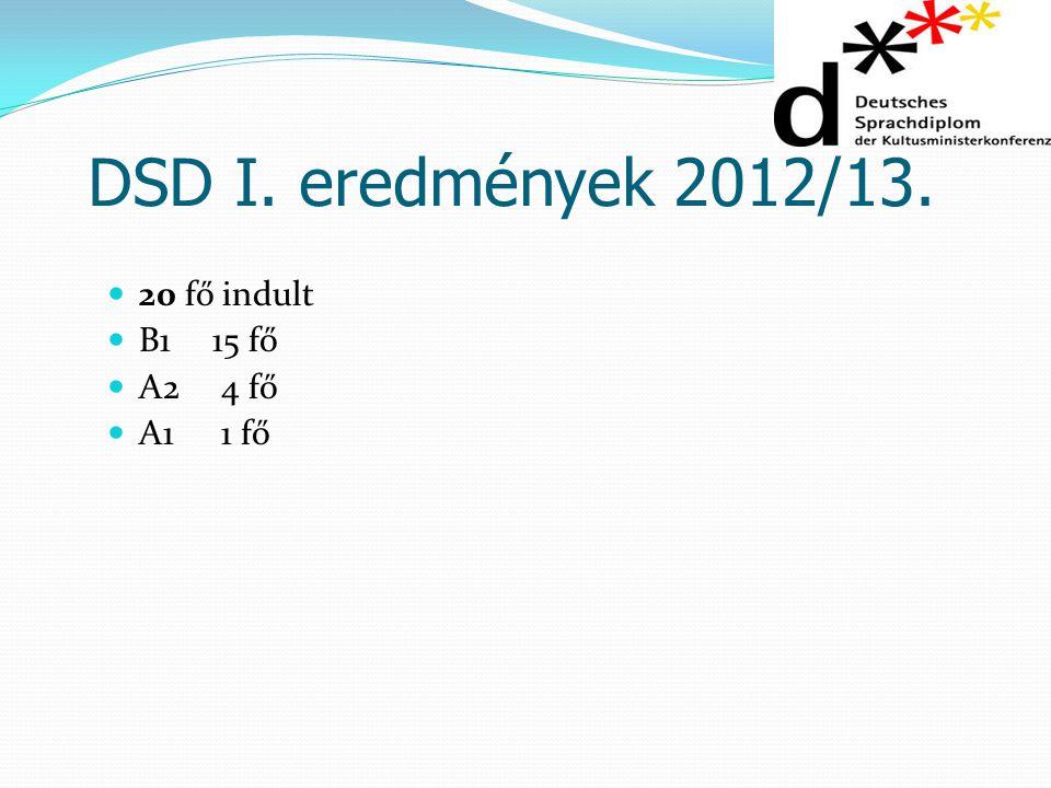 DSD I. eredmények 2012/13. 20 fő indult B1 15 fő A2 4 fő A1 1 fő