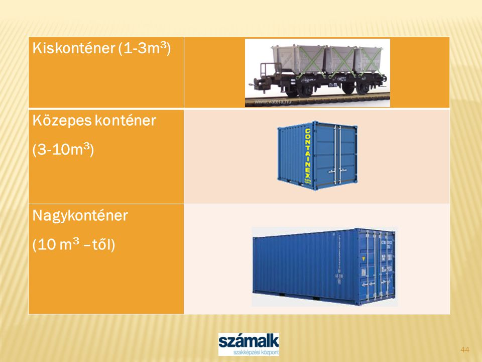 Kiskonténer (1-3m3) Közepes konténer (3-10m3) Nagykonténer (10 m3 –től)