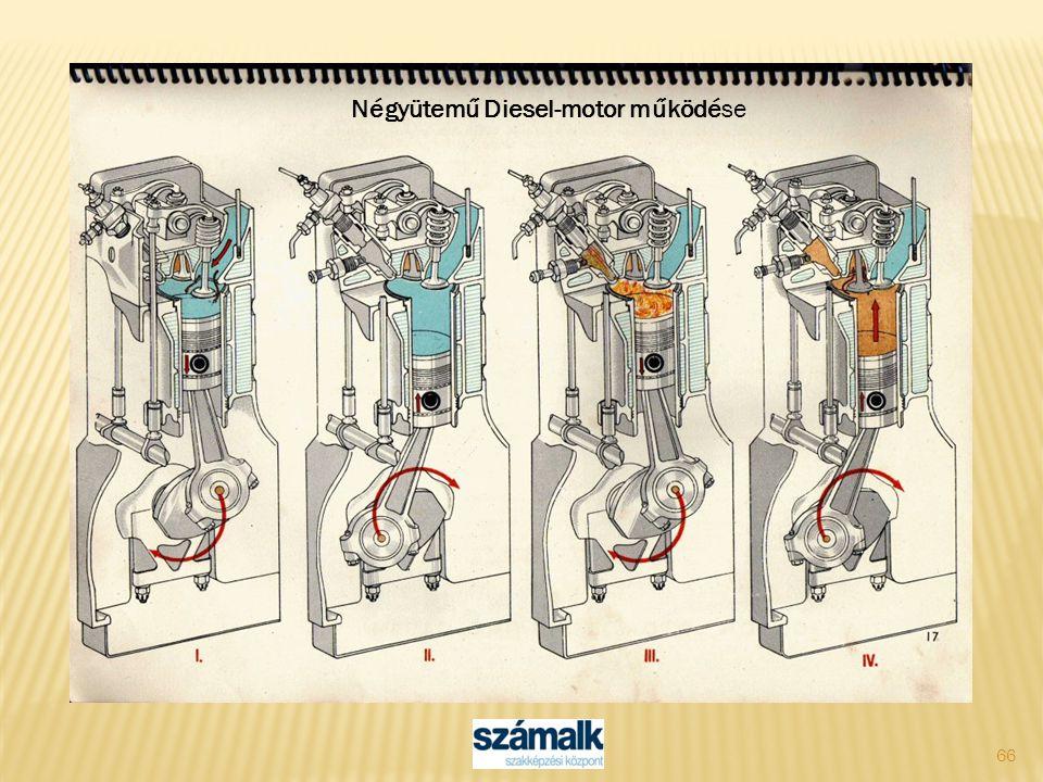 Négyütemű Diesel-motor működése