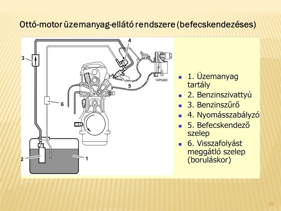 Ottó-motor üzemanyag-ellátó rendszere (befecskendezéses)