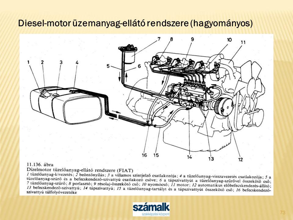 Diesel-motor üzemanyag-ellátó rendszere (hagyományos)