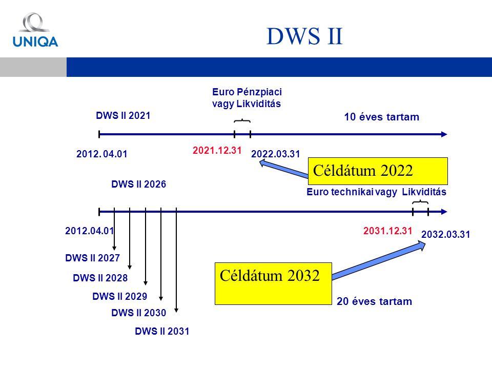 DWS II Céldátum 2022 Céldátum 2032 10 éves tartam 20 éves tartam