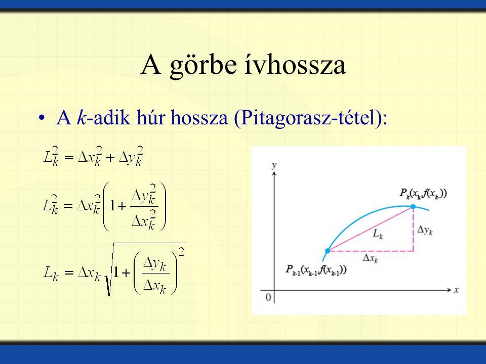 A görbe ívhossza A k-adik húr hossza (Pitagorasz-tétel):
